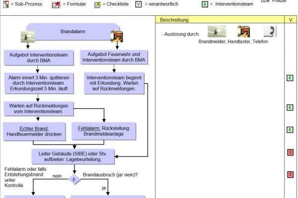 Notfall Und Krisenmanagement Vorlagen Und Tools Video Beispiele