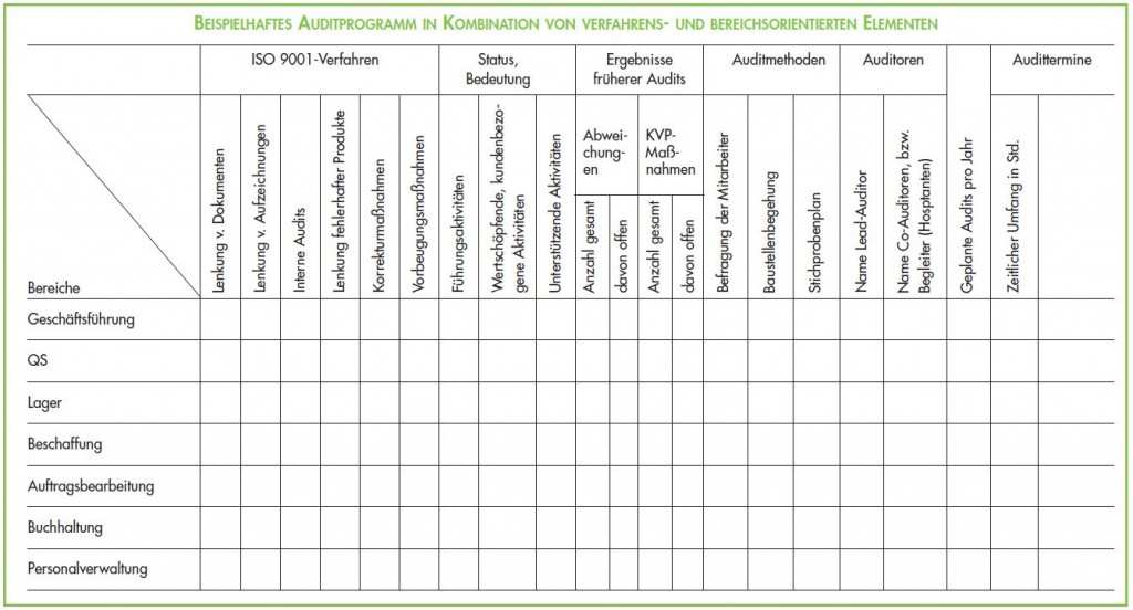Auditplan Auditprogramm Iso 9001 Audit Plan
