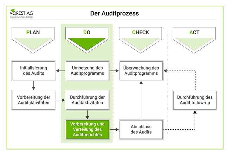 Was Ist Ein Auditbericht Und Wie Formuliert Man Eine Auditfeststellung