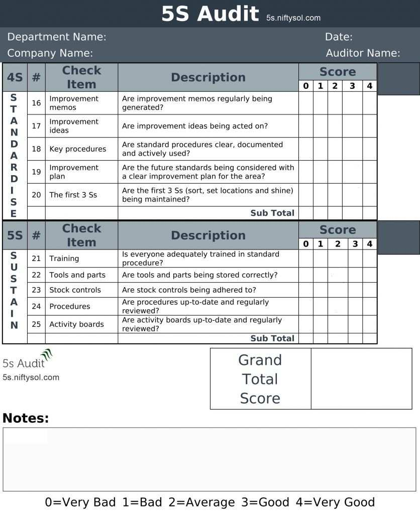 5s Lean Manufacturing Audit Checklist Portfolio Management