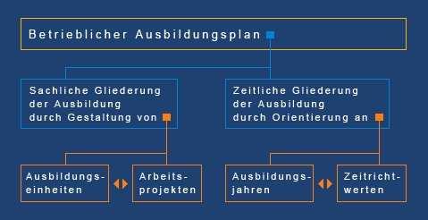 Betrieblicher Ausbildungsplan