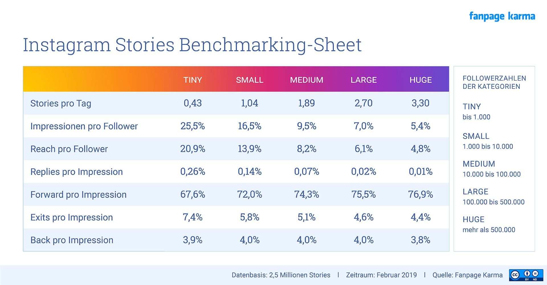 Was Man Von Stories Erwarten Kann Die Grosse Benchmarking Analyse