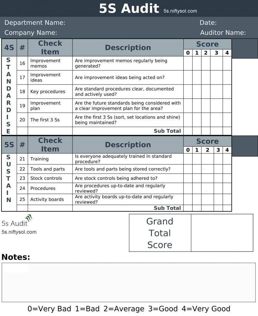 5s Lean Manufacturing Audit Checklist Portfolio Management