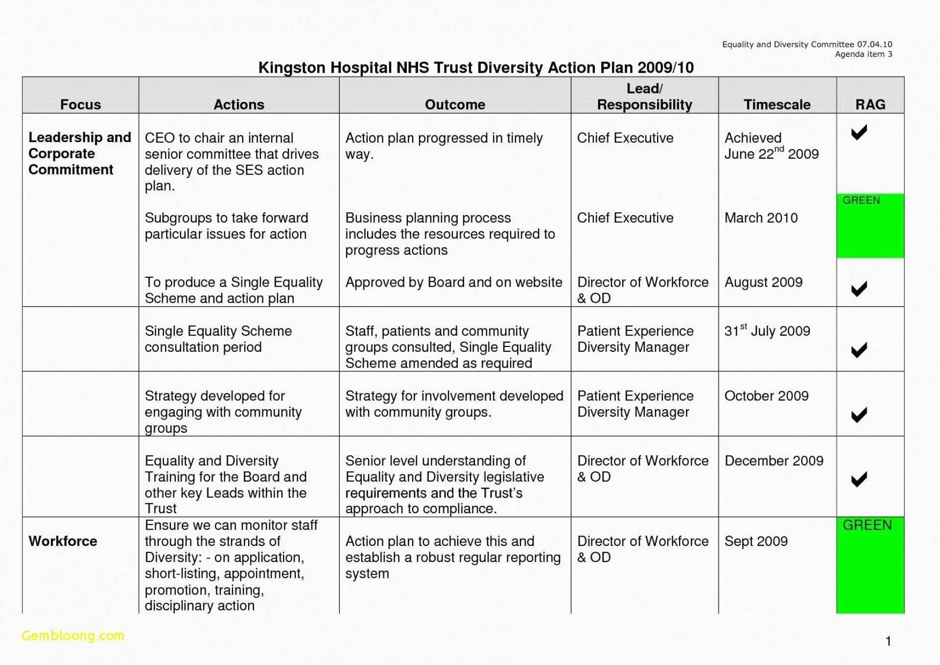 Employee Corrective Action Plan Beautiful 036 Staff Capacity