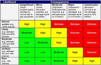 Crisis Mapping And Cybersecurity Part Ii Risk Assessment Risk
