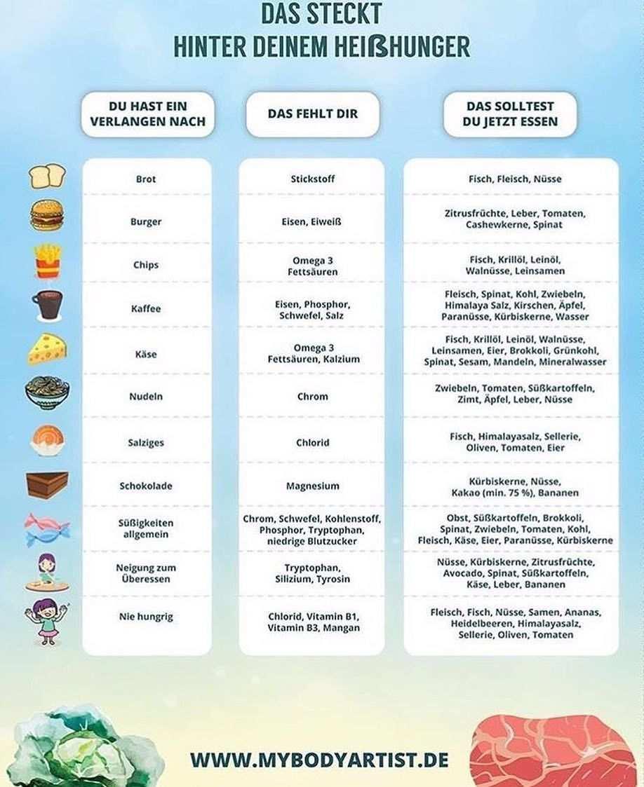 Pin Von Nina Marie Auf Healthy Lifestyle Heisshungerattacken