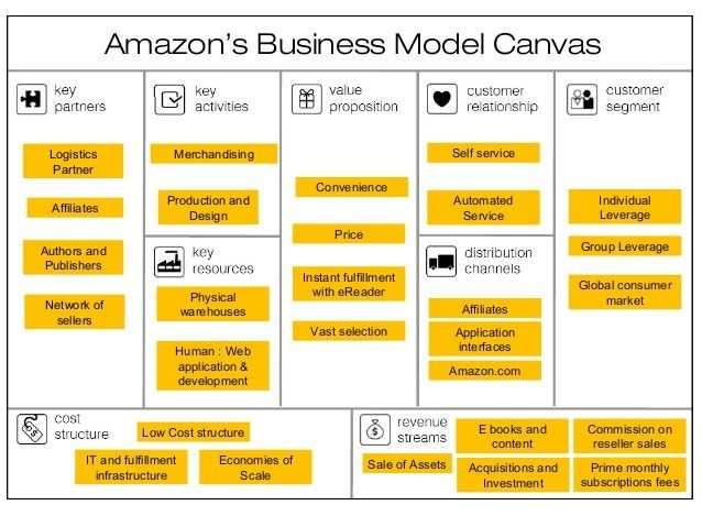 Amazon Business Model Canvas Google Zoeken Business Model
