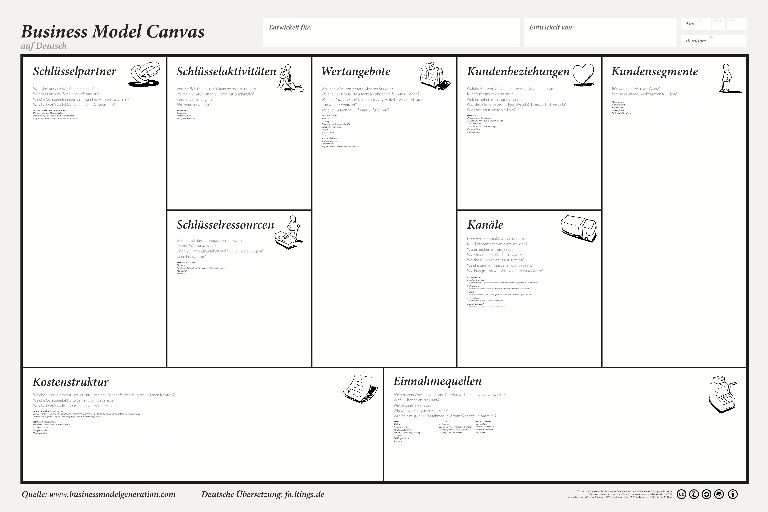 Pin By Soli Solcomp On Erfolgsrezepte Business Model Canvas