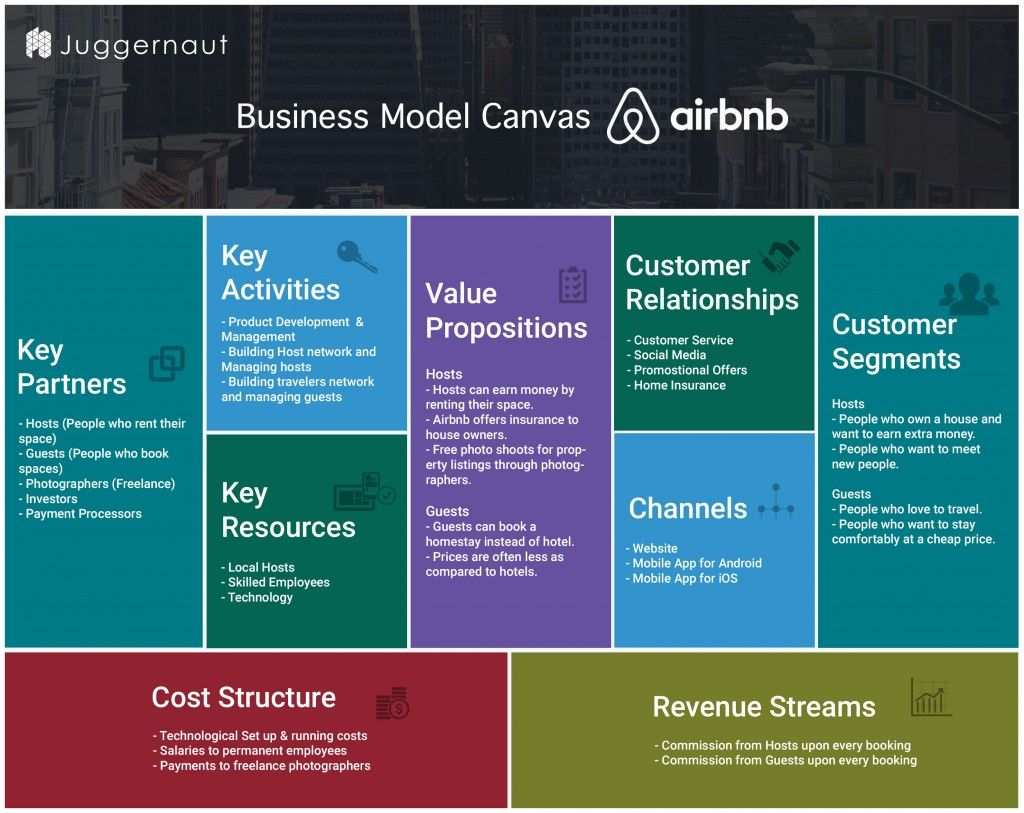 How Airbnb Works Insights Into Business Revenue Model