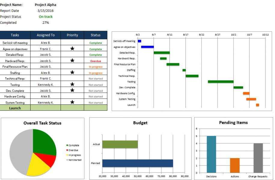 Projektcontrolling Excel Vorlage In 2020 Project Management