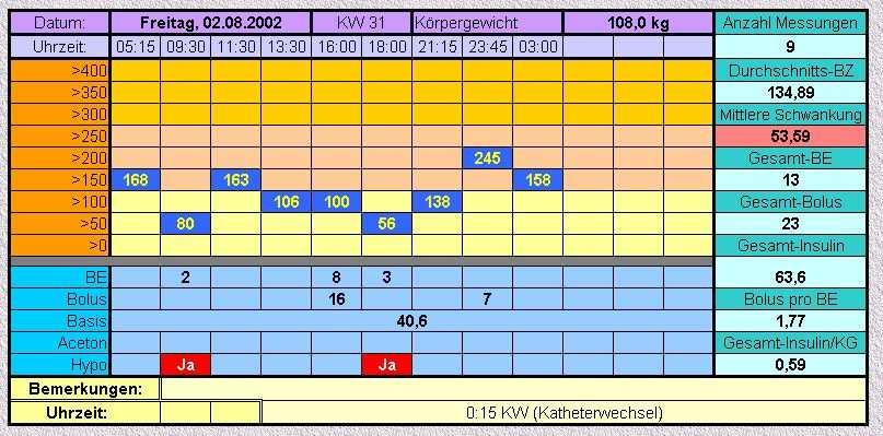 Diabetestagebuch Und Energie Diabetestagebuch Und Energie