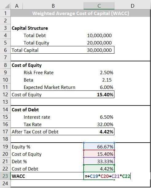 Weighted Average Cost Of Capital Wacc Excel Formula And Wacc