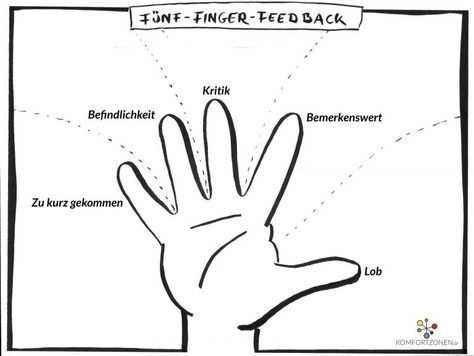 Feedback Funf Finger Sketch Notes Feedback For Students