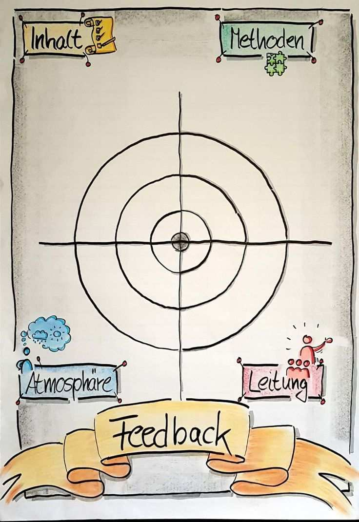 Flipchart Feedback Methode Seminar Traini Feedback