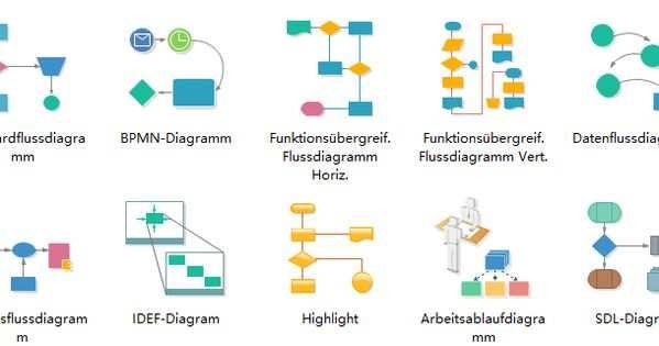 Andere Flussdiagramm Vorlagen In Der Software Flussdiagramm