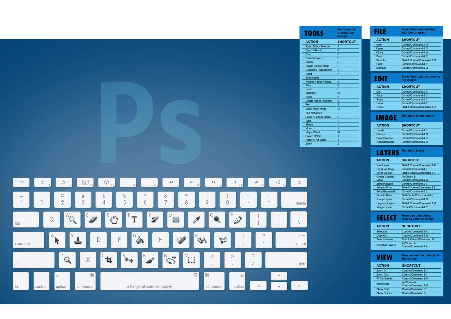 Adobe Indesign Photoshop Illustrator Cheatsheet Graphic