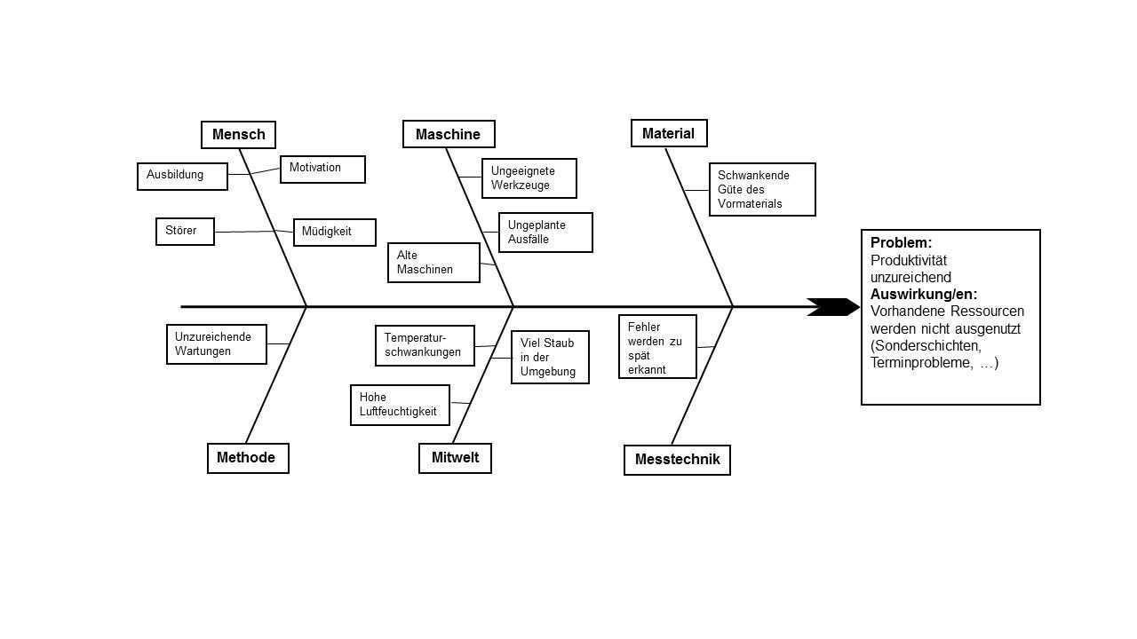 Ishikawa Ursache Wirkungs Diagramm Ishikawa Diagramm Diagramm