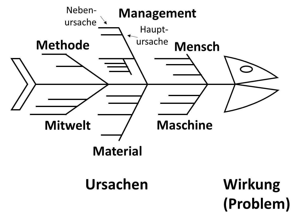 Ishikawa Diagramm In 2020 Ishikawa Diagramm Ishikawa Lernen