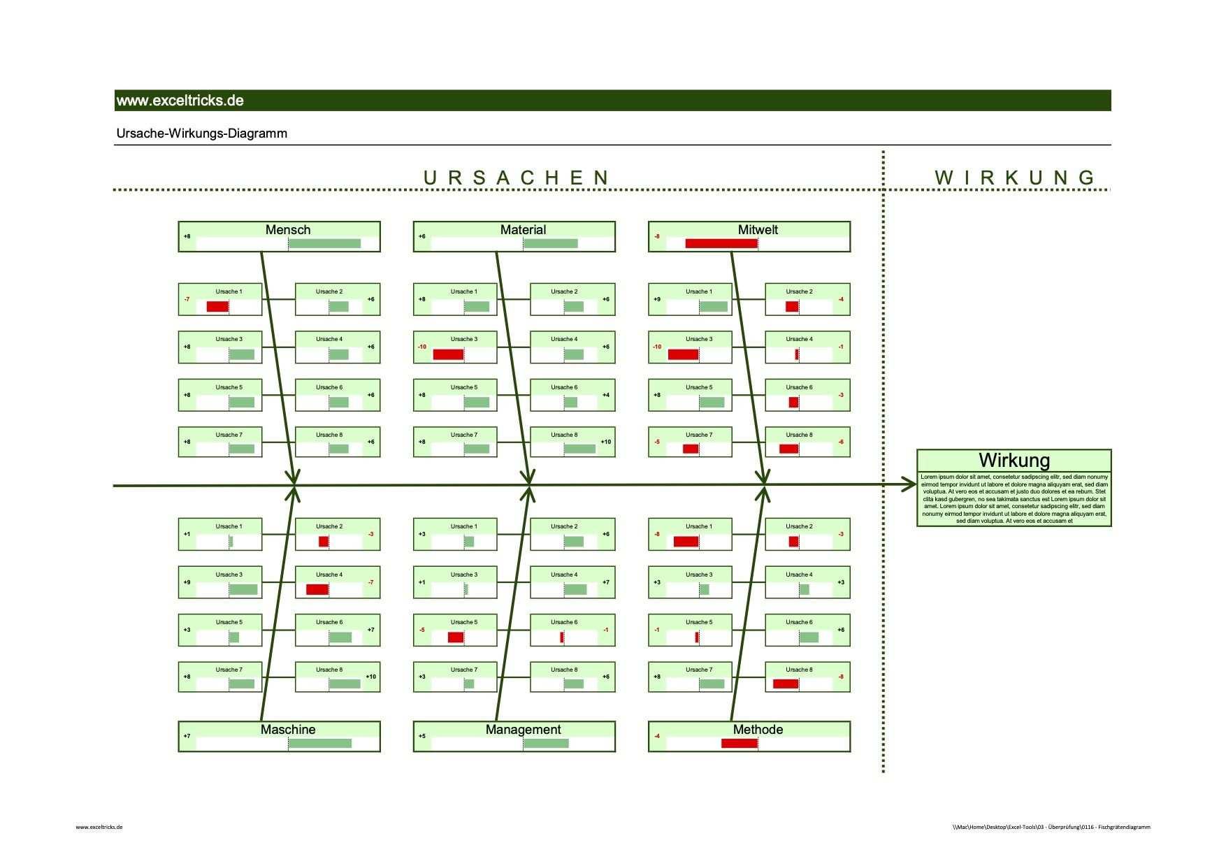 Mit Der Excel Vorlage Fischgratendiagramm Ishikawa Diagramm
