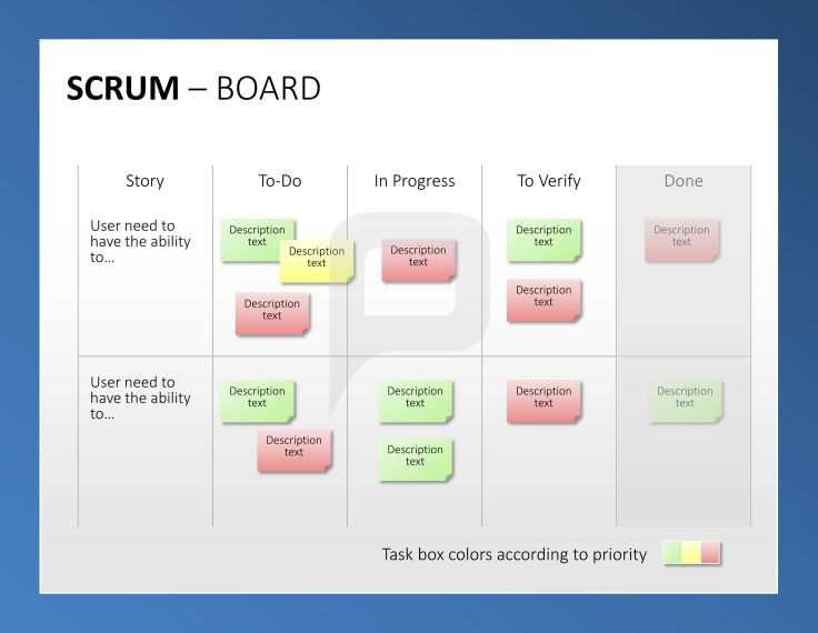 Scrum Tool Box This Detailed Scrum Board Outlines The Thorough