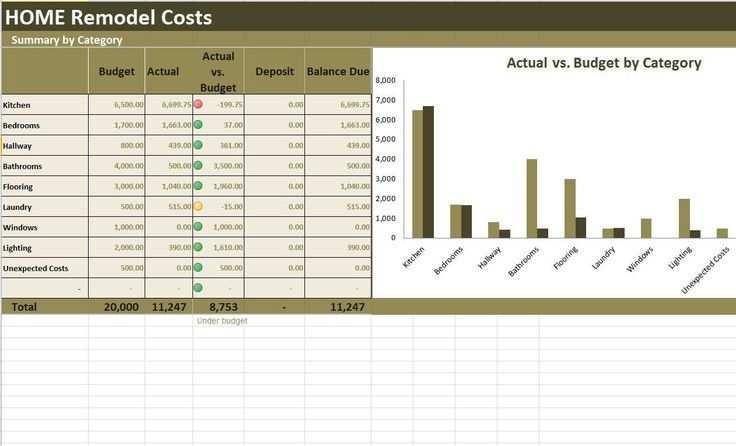 Home Renovation Costs Calculator Excel Vorlage Kosten Im