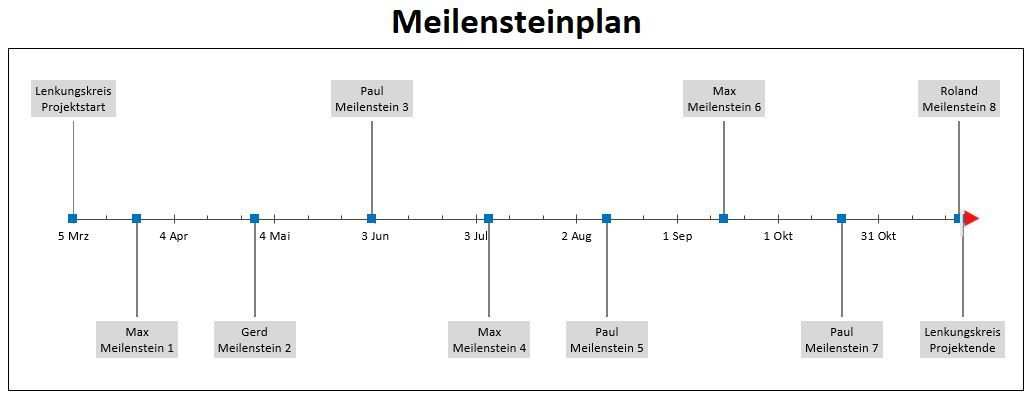 Pin Von Roland Schnurr Auf Lean Six Sigma Projektplan Excel