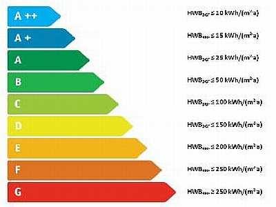 Mietvertrag Energieausweis Vorlage