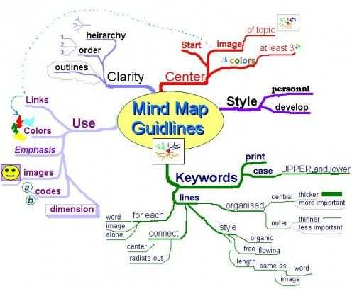 Brainstorming Business Find Out About Mind Mapping Software