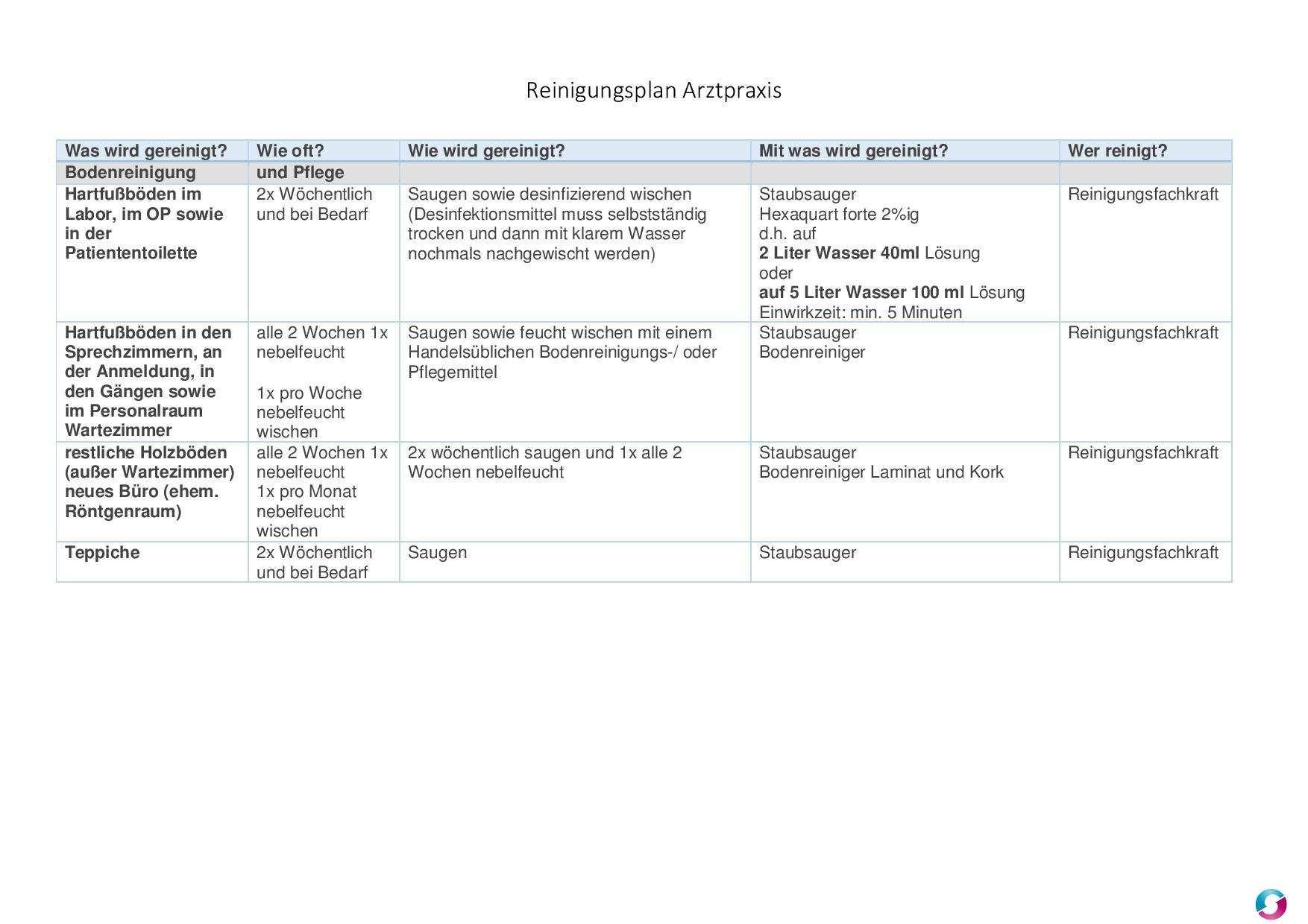 Reinigungsplan Arztpraxis Qualitatsmanagement In Der Arztpraxis