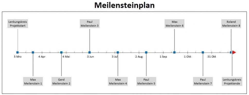 Meilensteinplan Meilensteinplanung Vorlagen Kostenlos