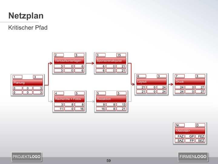 Netzplan Erstellen Projektmanagement