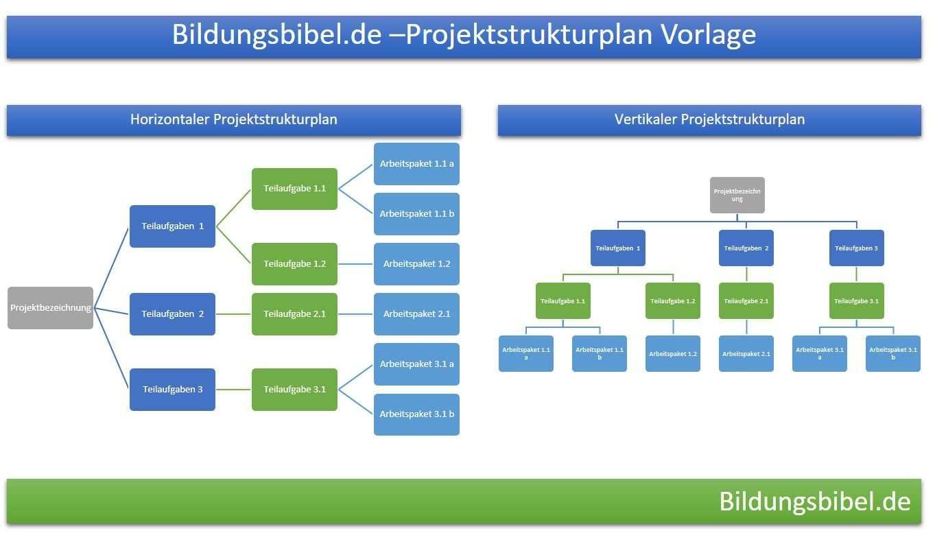 Projektstrukturplan Vorlage Muster Beispiel Im Projektmanagement