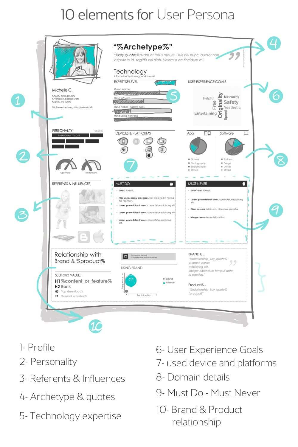 Diy User Personas A Step By Step Recipe From Ux Lady Including