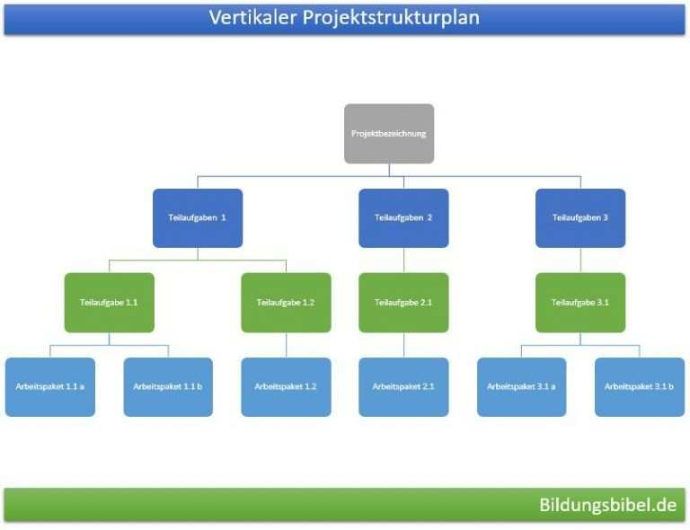 Vertikaler Projektstrukturplan Vorlage Beispiel Oder Muster