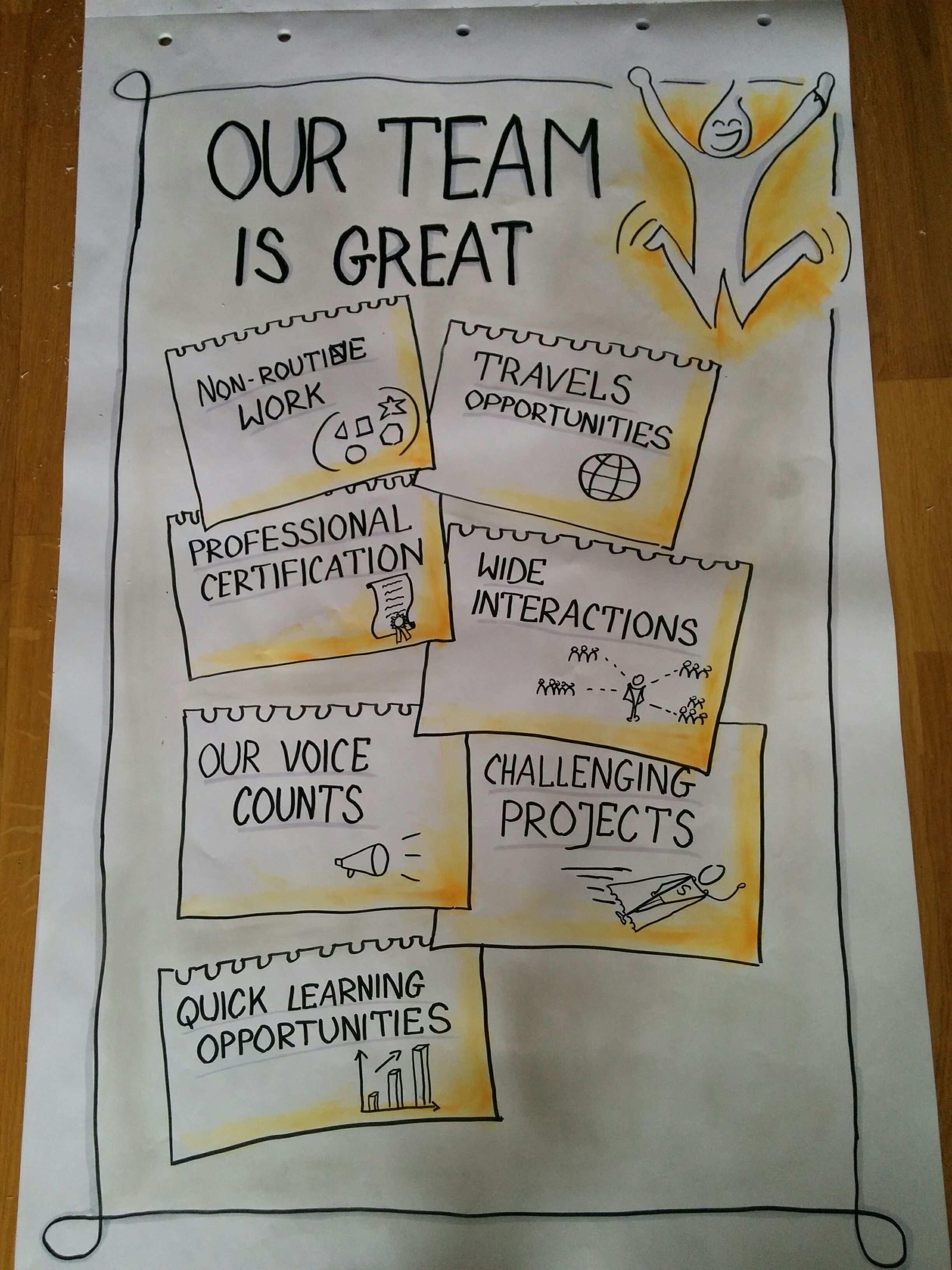 Plakat Uzyty Podczas Dni Otwartych Www Skutecznerysowanie Pl Flipcharty Flipowanie Sketchnoting Myslenie W Flipchart Gestalten Flipchart Plakat Gestalten