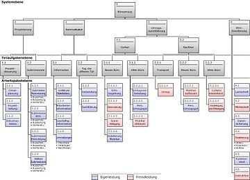 Projektstrukturplan Wikipedia Projektstrukturplan Planer