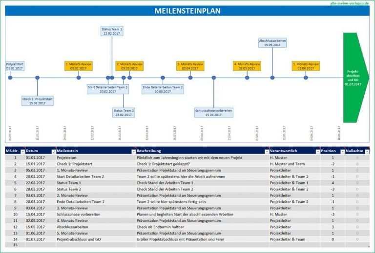 Meilensteinplan Wichtige Projektphasen Abbilden Projektplan