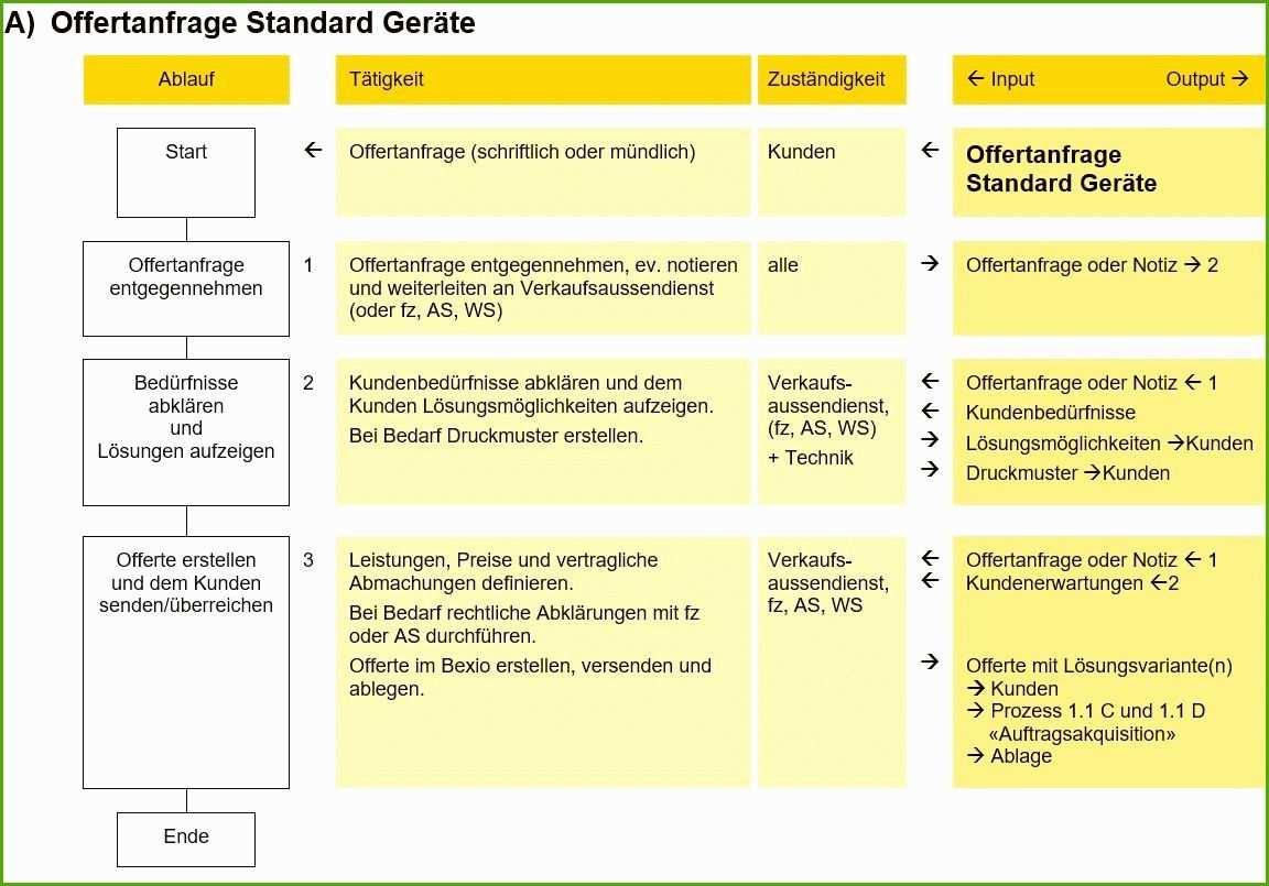 Prozessbeschreibung Vorlage Word Der Beste Sigtech Ag Qm 3 Prozessbeschreibung Mit Flussdiagramm Flussdiagramm Vorlagen Word Vorlagen