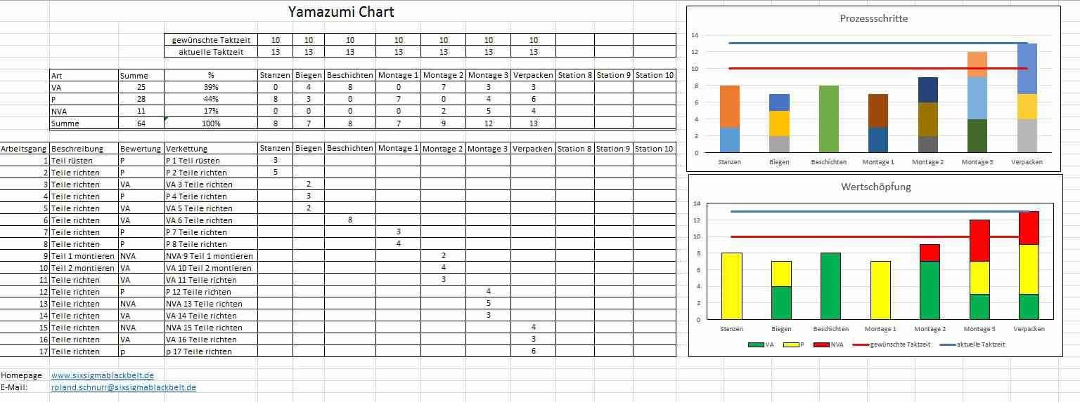 Yamazumi Chart Yamazumi Board Yamazumi Diagramm