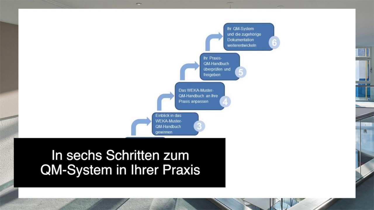 Qm In Der Zahnarztpraxis Muster Qm Handbuch Youtube