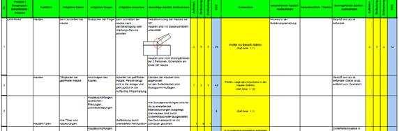 Risikobeurteilung Allgemeine Informationen Erstellen Einer