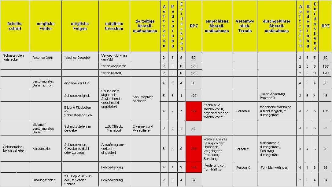 19 Wunderbar Einbauerklarung Maschinenrichtlinie Vorlage Stilvoll