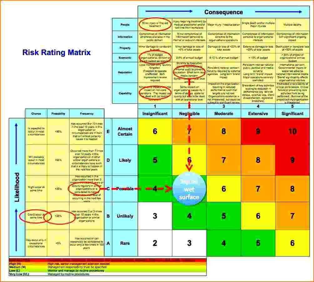 Excel Risk Assessment Template Business Risk Assessment Template