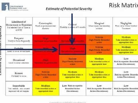 Job Hazard Analysis Using The Risk Matrix Hazard Analysis Risk