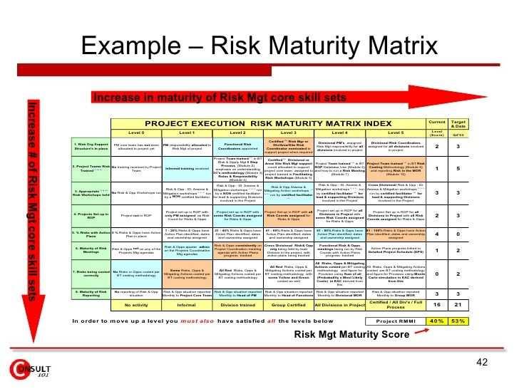 Risk Management Framework Risk Matrix Project Risk Management