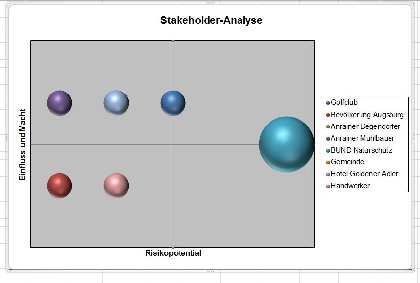 Stakeholderanalyse Inhalt Global Site
