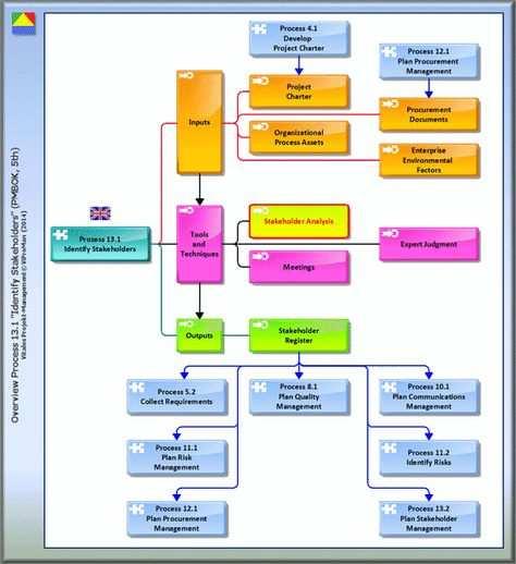 Quantitative Stakeholder Analysis Http Www Viproman De Stakeholderregister Pmm 01 Html This Analysi Projektmanagement Projekte Unternehmungen