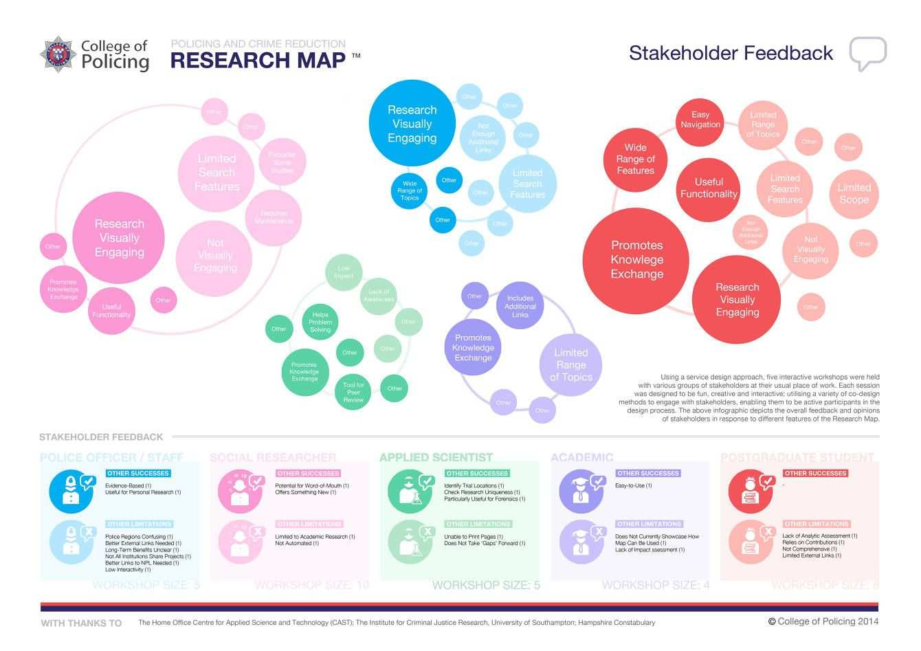 Stakeholder Mapping Maria Maclennan Design Researcher Infografik Innovation Mindmap
