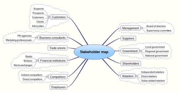 Stakeholder Analysis Template Google Search Mind Mapping
