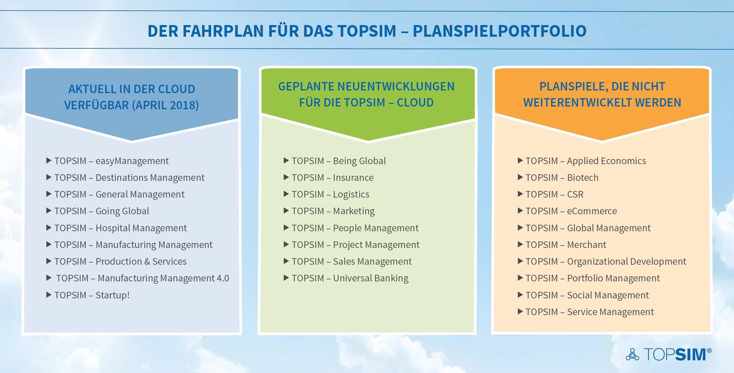 Bereit Fur Die Zukunft Das Neue Topsim Planspielportfolio